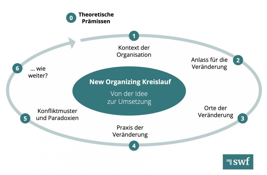 """New Organizing"" als Intervention"